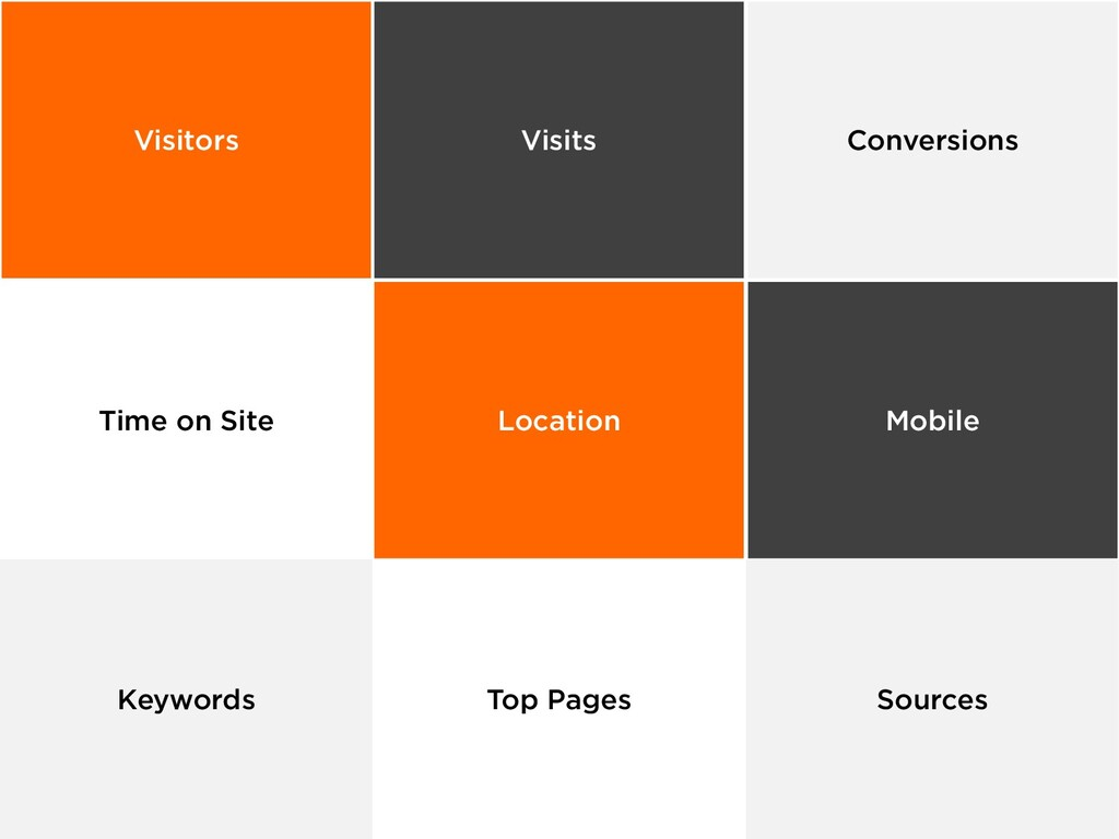 Visitors Visits Conversions Time on Site Locati...