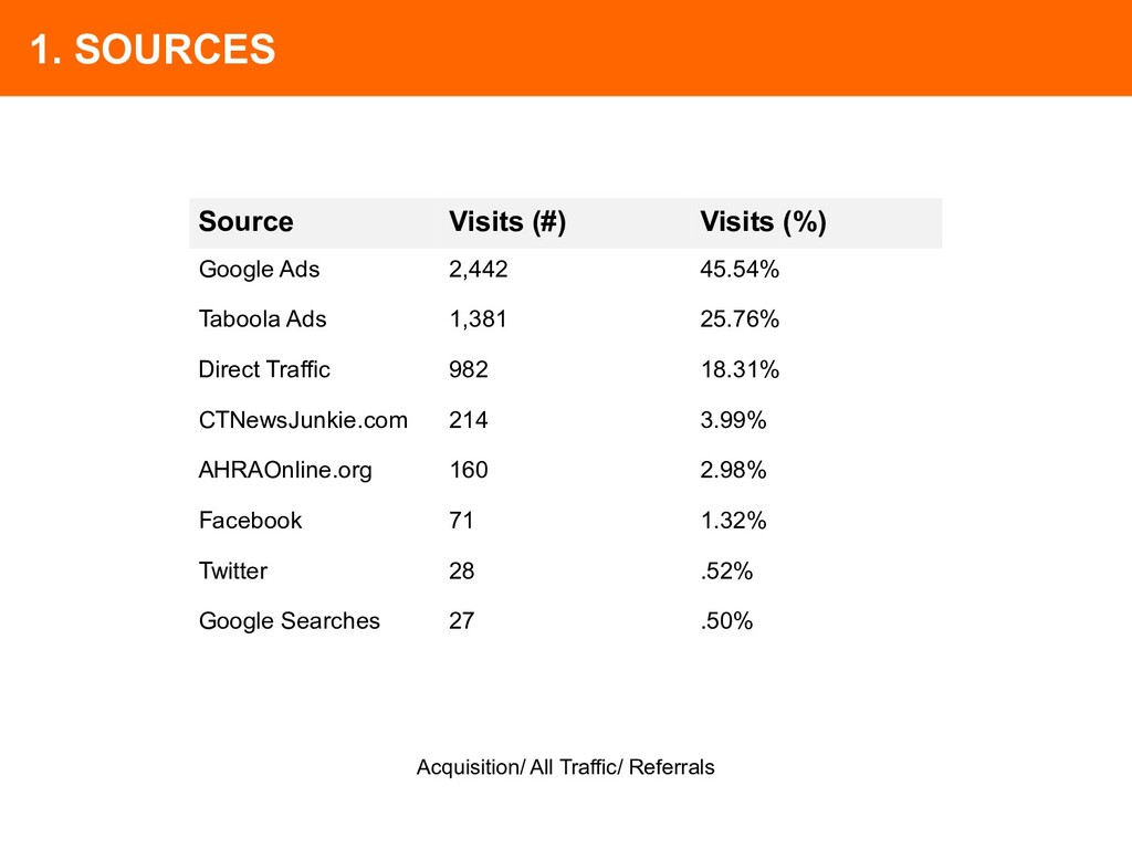 1. SOURCES Source Visits (#) Visits (%) Google ...