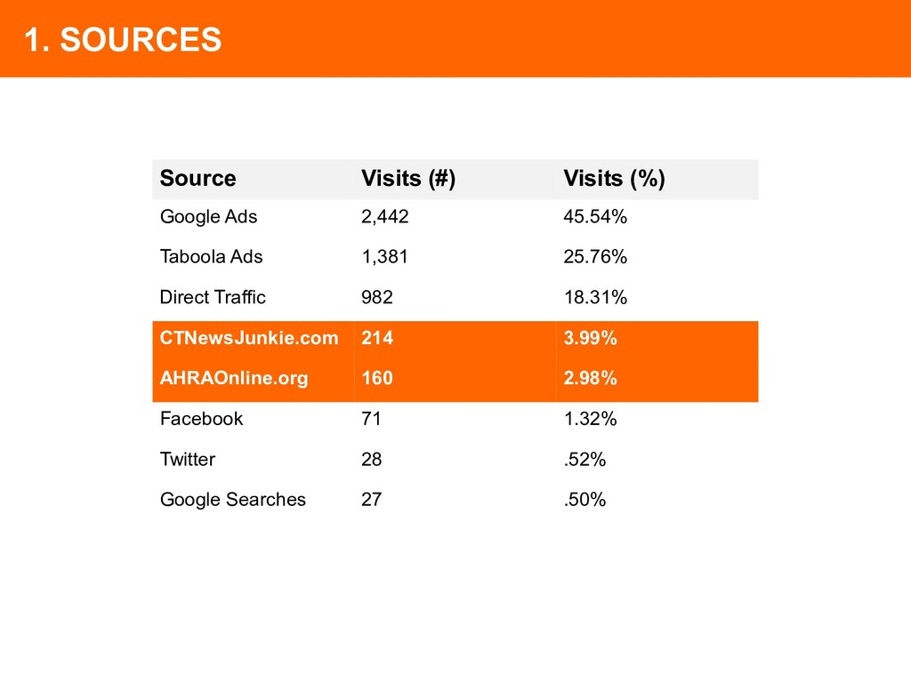 Source Visits (#) Visits (%) Google Ads 2,442 4...