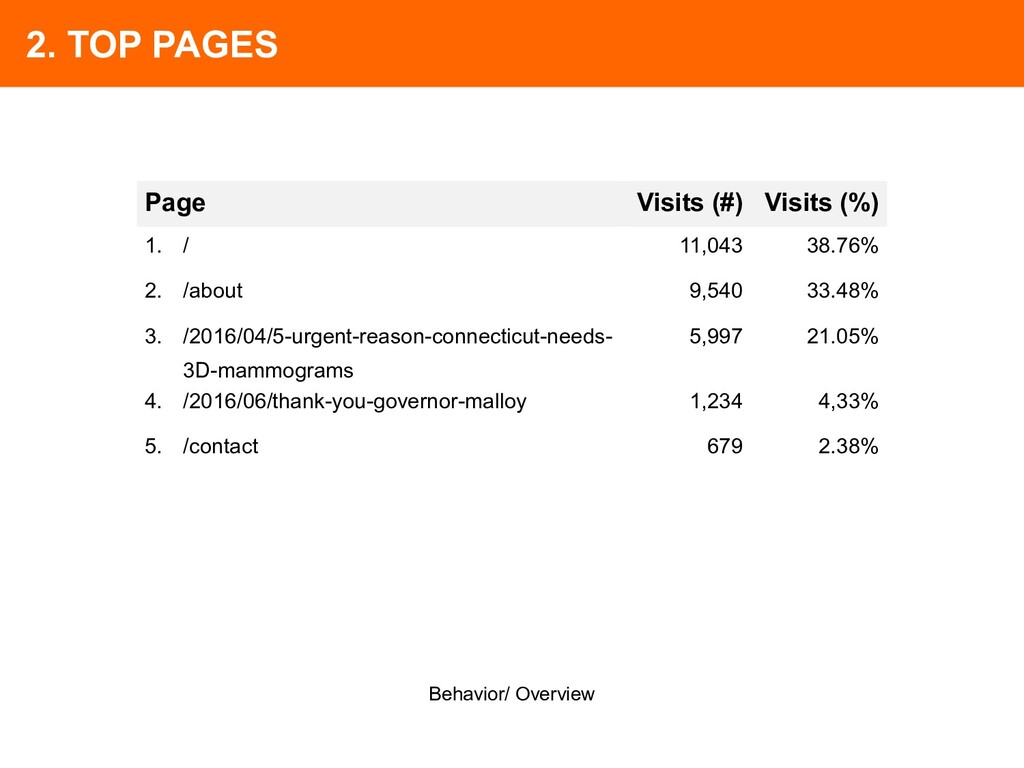 2. TOP PAGES Page Visits (#) Visits (%) 1. / 11...