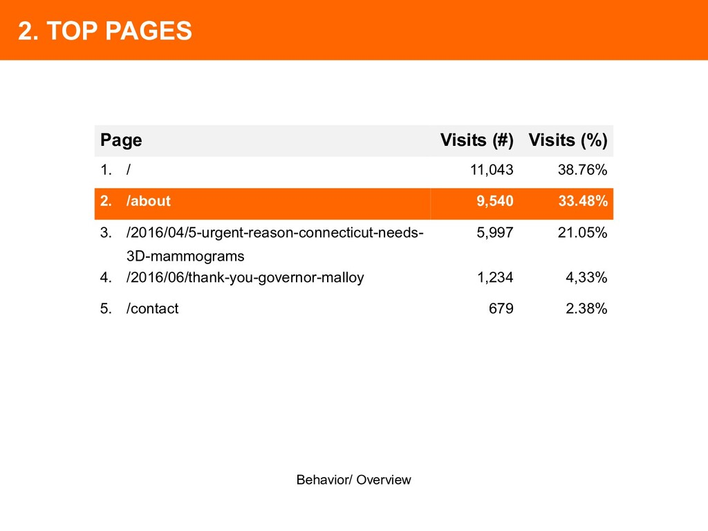 2. TOP PAGES Behavior/ Overview Page Visits (#)...