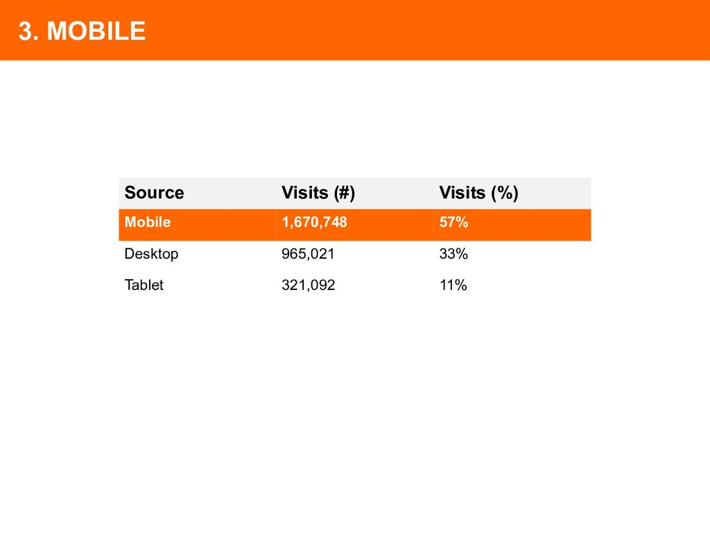 3. MOBILE Source Visits (#) Visits (%) Mobile 1...