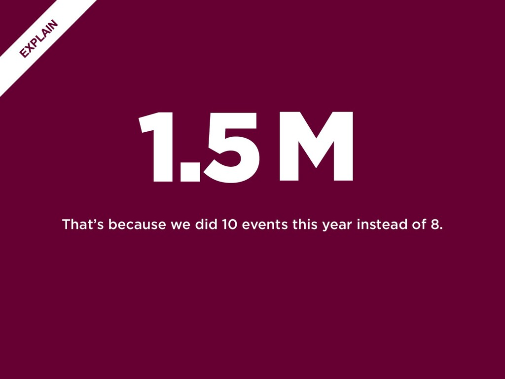 That's because we did 10 events this year inste...
