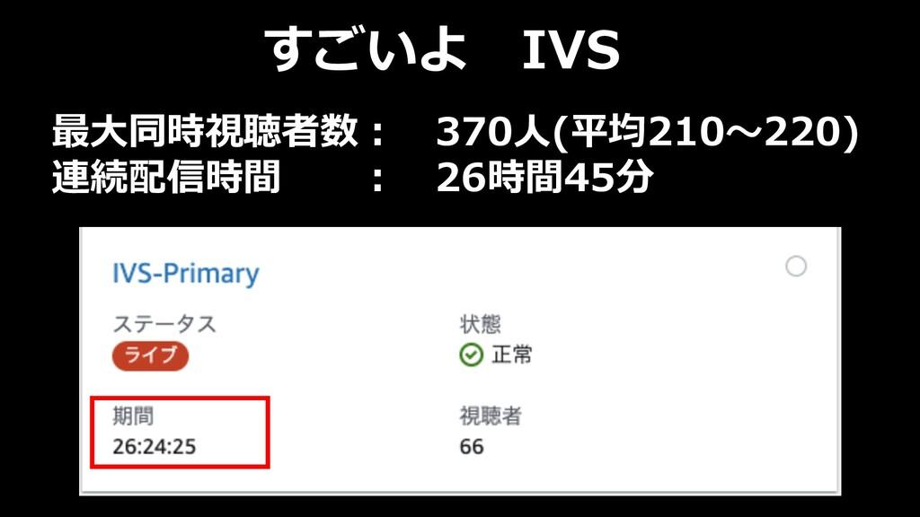 すごいよ IVS 最⼤同時視聴者数︓ 370⼈(平均210〜220) 連続配信時間 ︓ 26時...