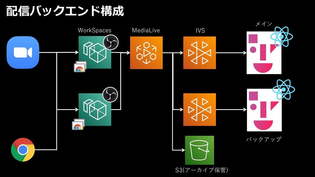配信バックエンド構成 WorkSpaces MediaLive IVS S3(アーカイブ保管)...