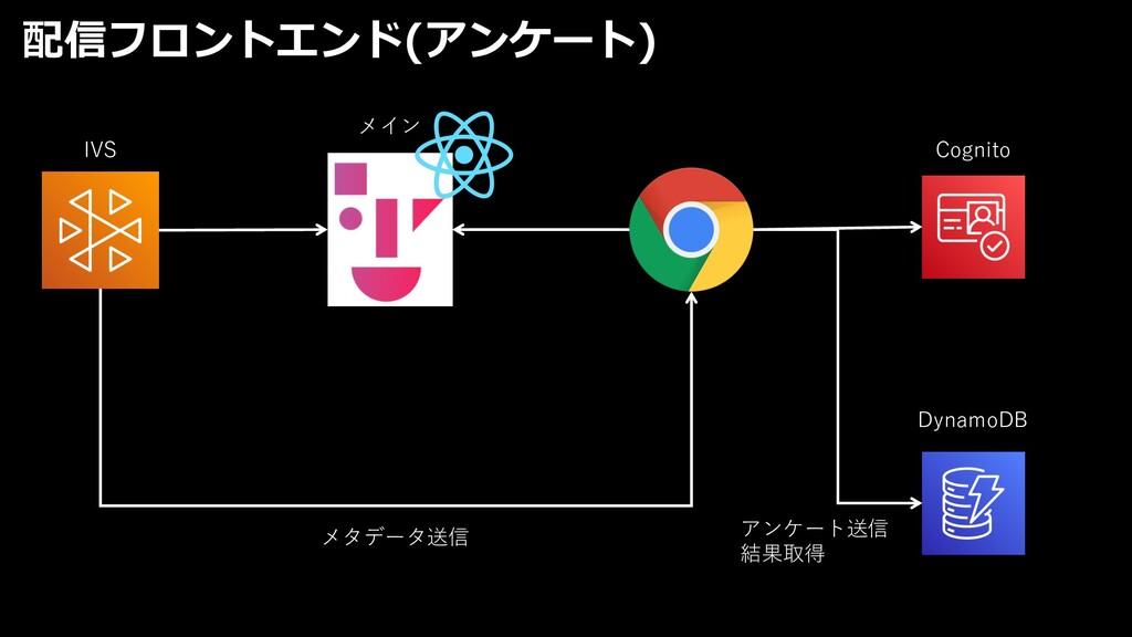 配信フロントエンド(アンケート) メイン IVS Cognito DynamoDB メタデータ...