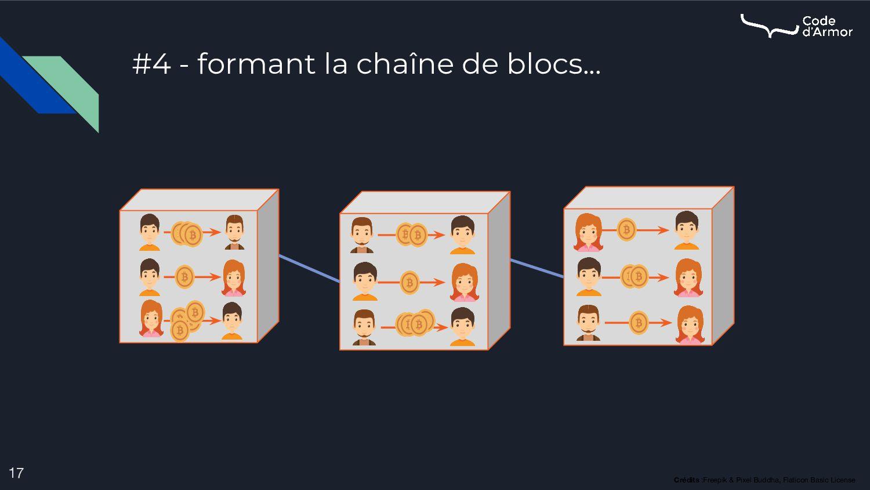 #4 - formant la chaîne de blocs... 17 Crédits :...