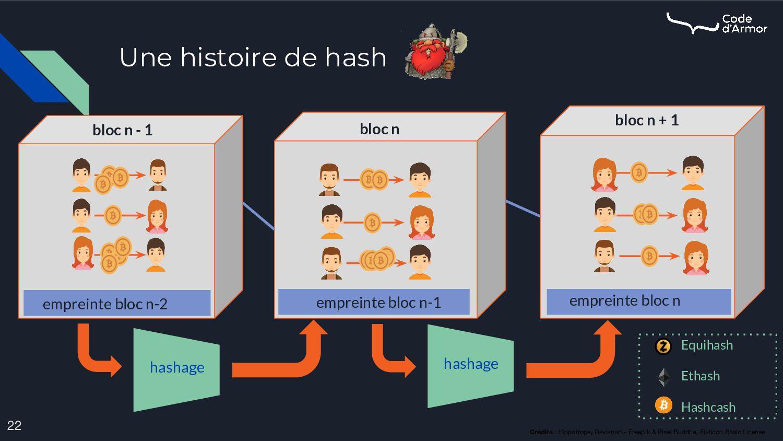Une histoire de hash 22 Crédits : Hippotrope, D...