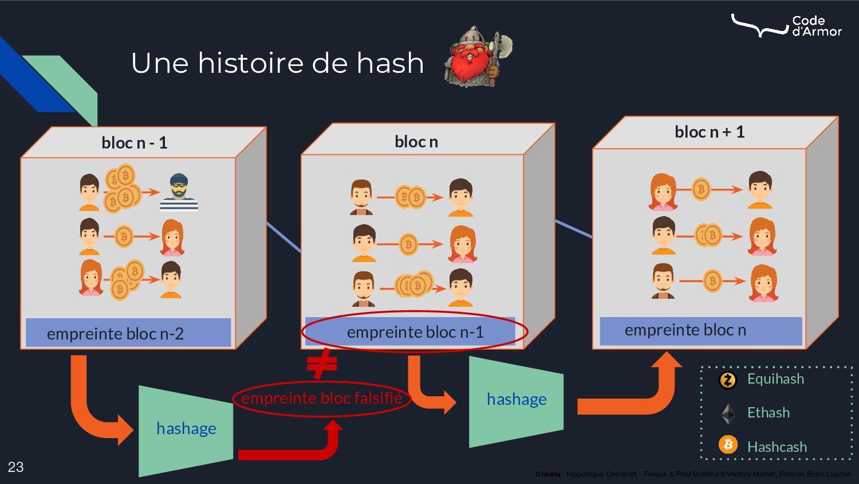 Une histoire de hash 23 Crédits : Hippotrope, D...