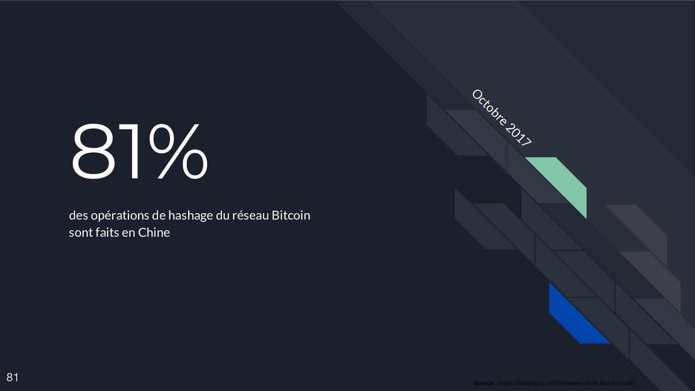 81% des opérations de hashage du réseau Bitcoin...
