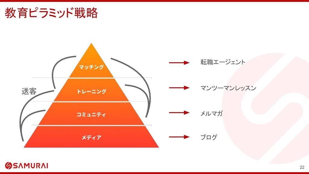 転職エージェント 送客 マンツーマンレッスン メルマガ ブログ 教育ピラミッド戦略 22