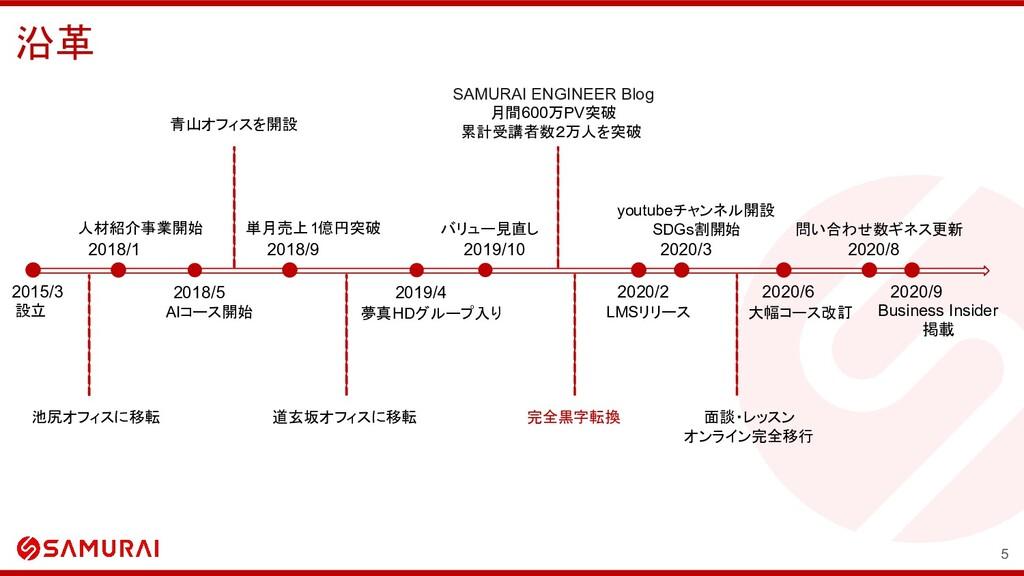 沿革 5 設立 2015/3 2018/5 2018/1 人材紹介事業開始 AIコース開始 単...