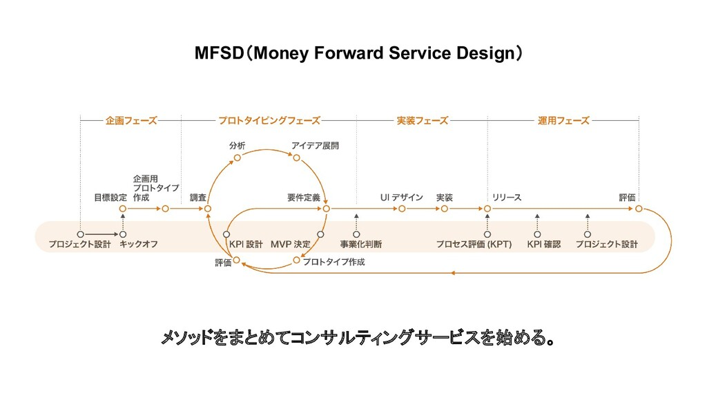 MFSD(Money Forward Service Design) メソッドをまとめてコンサ...