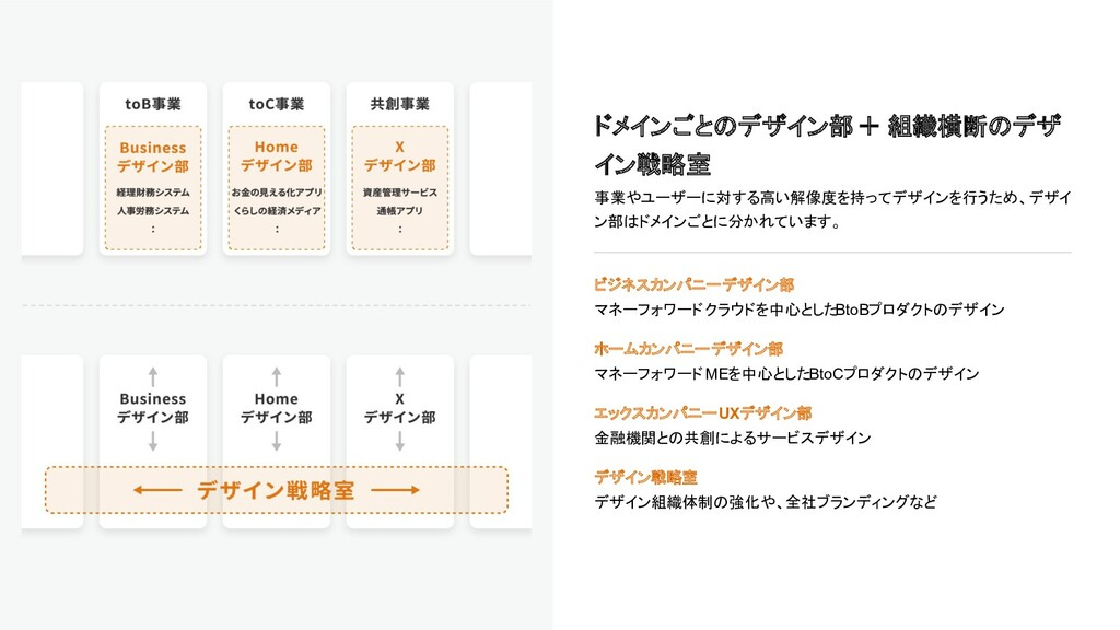 ドメインごとのデザイン部 + 組織横断のデザ イン戦略室 事業やユーザーに対する高い解像度を持...