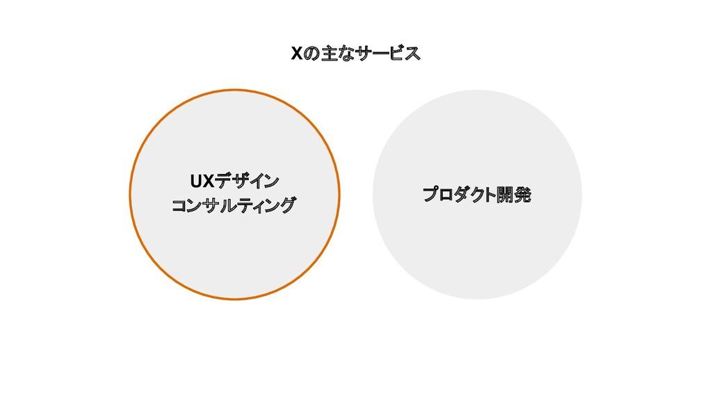 プロダクト開発 Xの主なサービス UXデザイン コンサルティング
