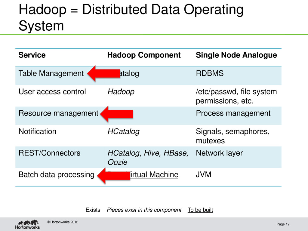 Hadoop = Distributed Data Operating System Page...