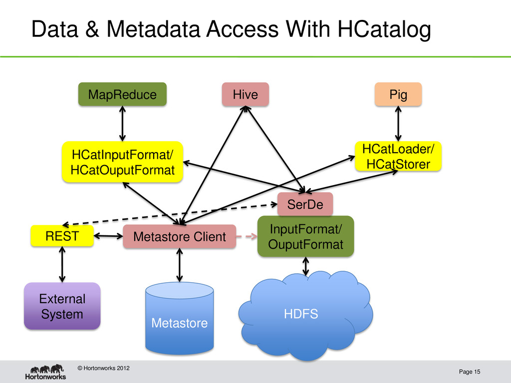 Data & Metadata Access With HCatalog Page 15 © ...