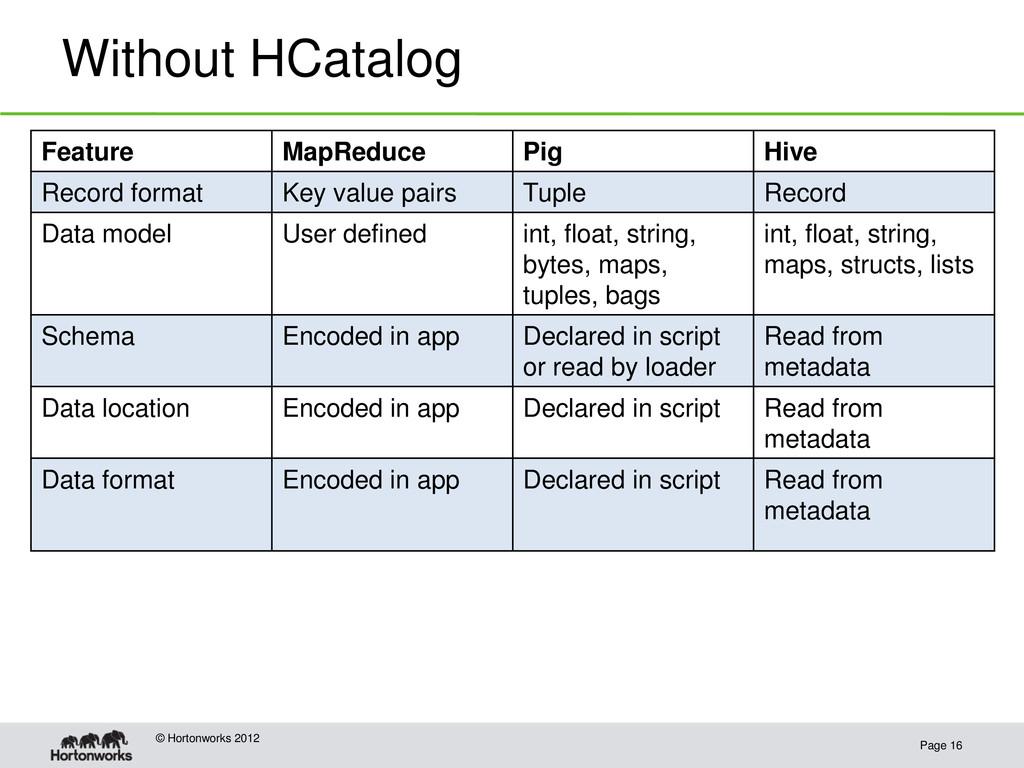 Without HCatalog Page 16 © Hortonworks 2012 Fea...