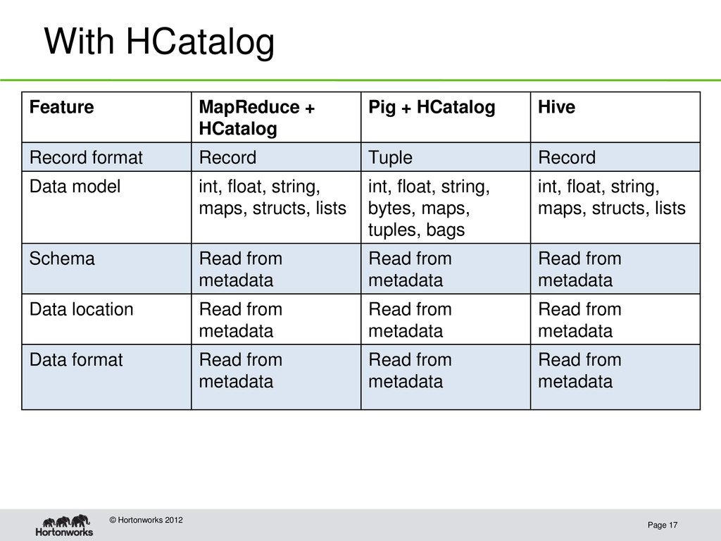 With HCatalog Page 17 © Hortonworks 2012 Featur...