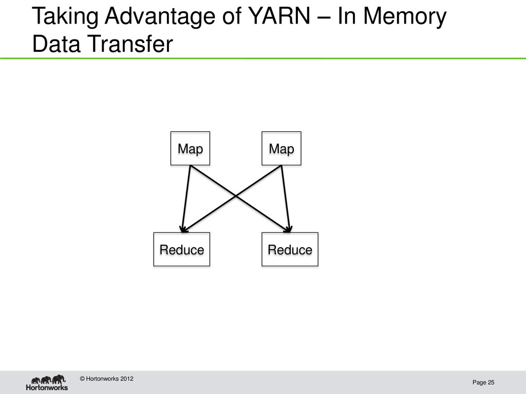 Taking Advantage of YARN – In Memory Data Trans...