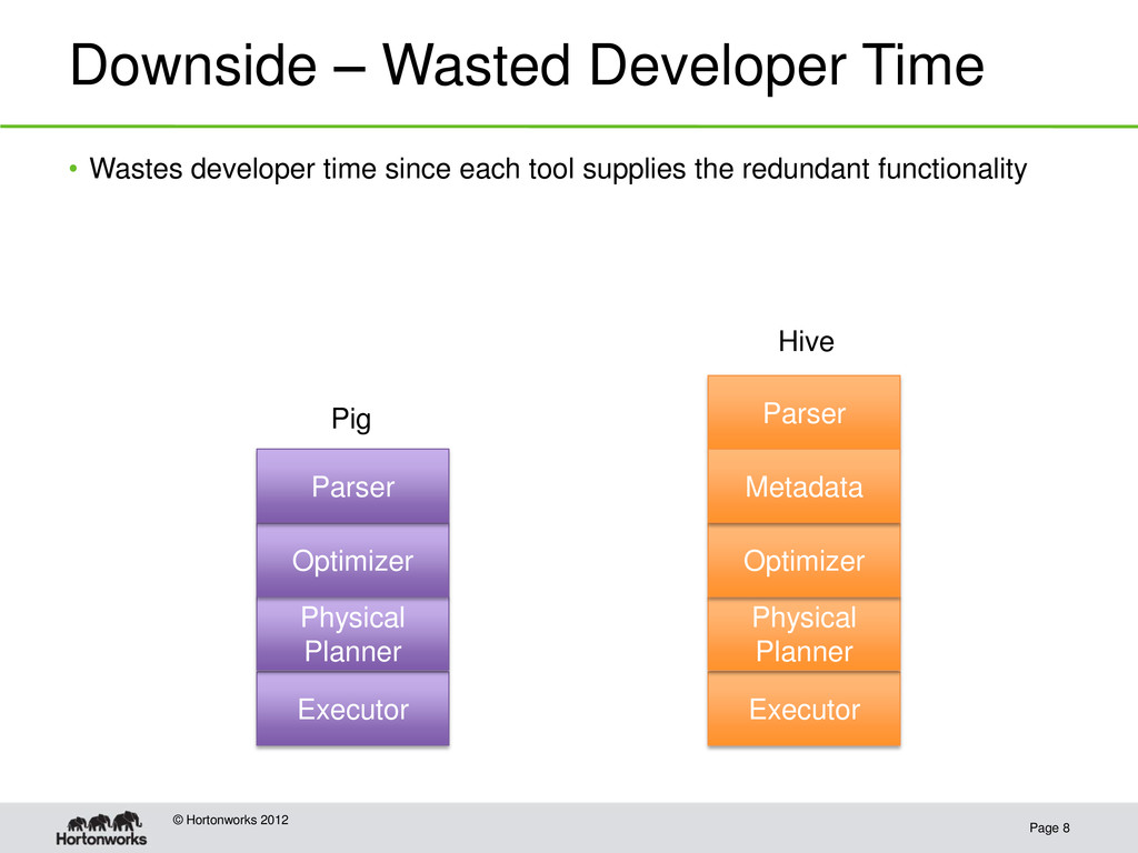 Downside – Wasted Developer Time Page 8 © Horto...