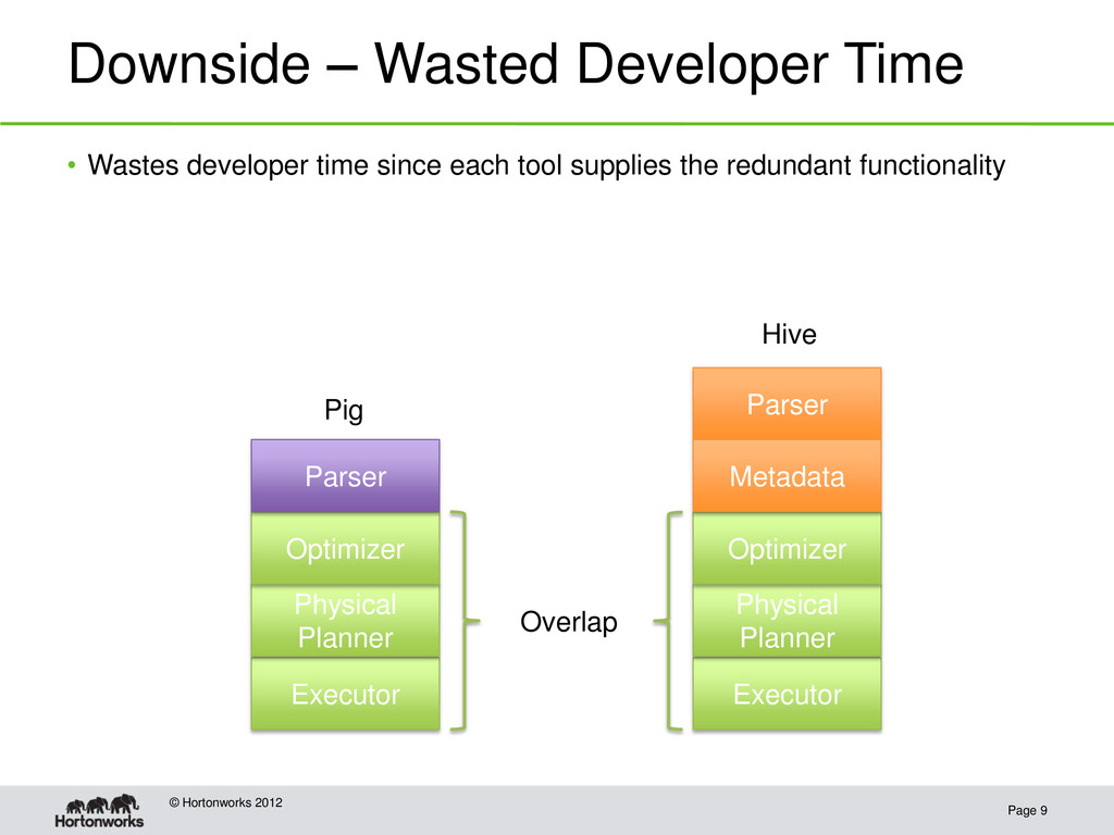 Downside – Wasted Developer Time Page 9 © Horto...