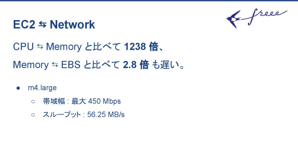 EC2 ⇆ Network CPU ⇆ Memory と比べて 1238 倍、 Memory ...