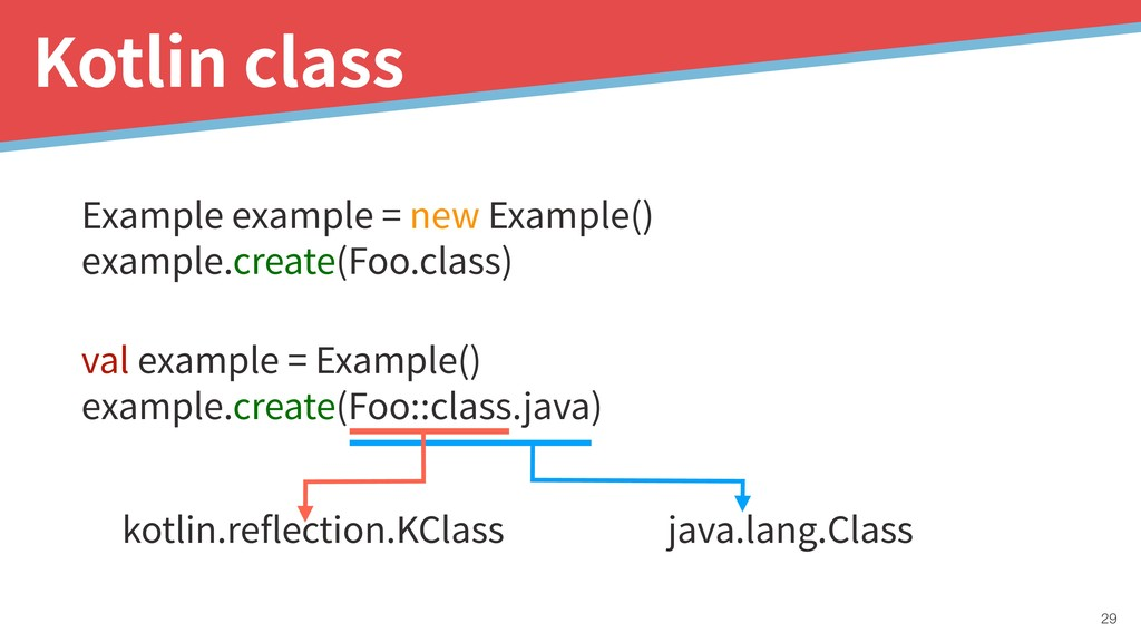 val example = Example() example.create(Foo::cla...