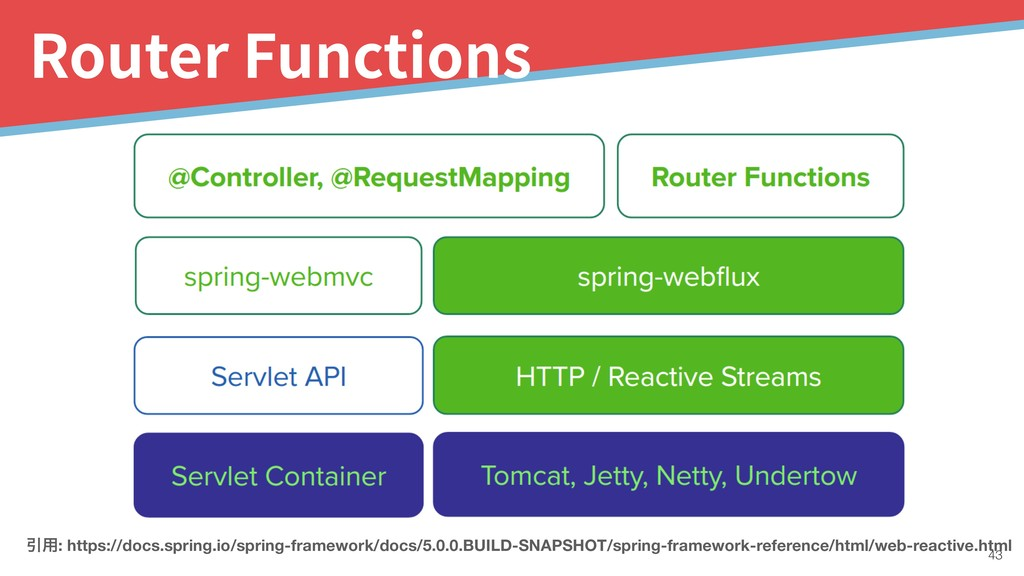 !43 Router Functions Ҿ༻: https://docs.spring.io...