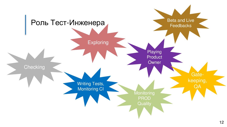 Роль Тест-Инженера Checking Exploring Writing T...