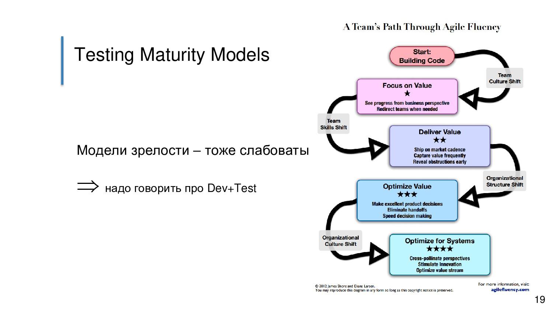 Testing Maturity Models Модели зрелости – тоже ...