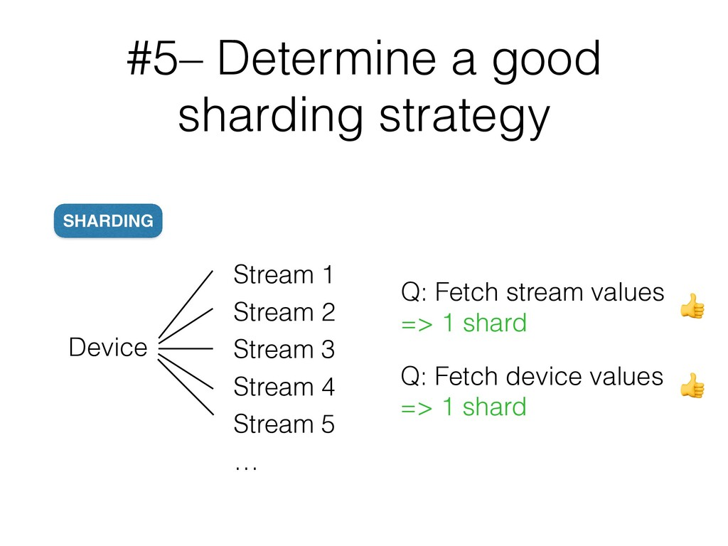 #5– Determine a good sharding strategy Device S...