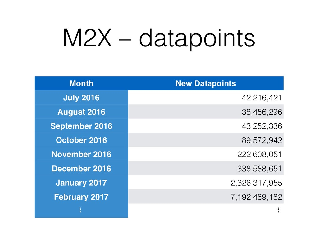 M2X – datapoints Month New Datapoints July 2016...