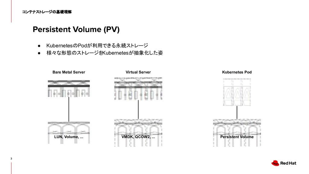 Persistent Volume (PV) 3 コンテナストレージの基礎理解 ● Kuber...