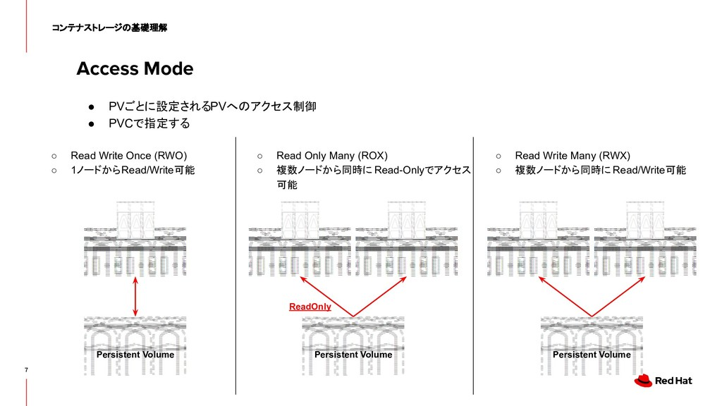 Access Mode 7 コンテナストレージの基礎理解 Persistent Volume ...