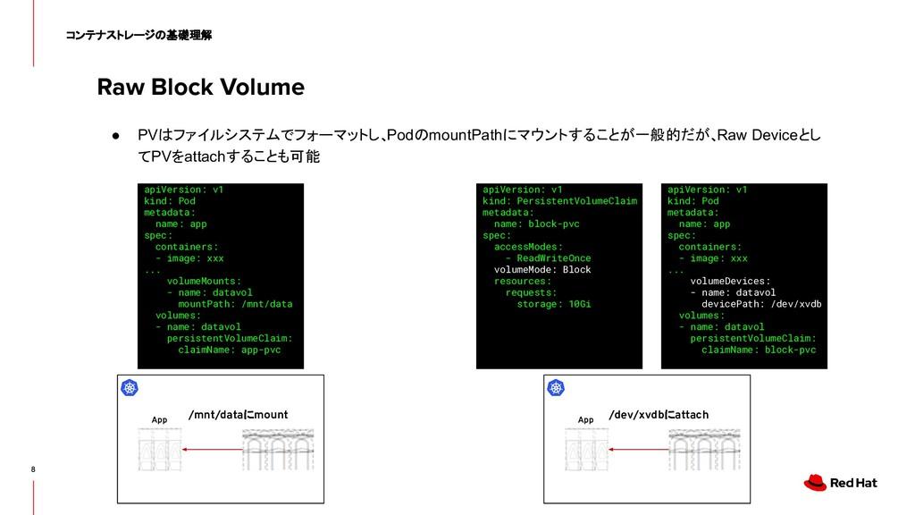 Raw Block Volume 8 コンテナストレージの基礎理解 ● PVはファイルシステム...