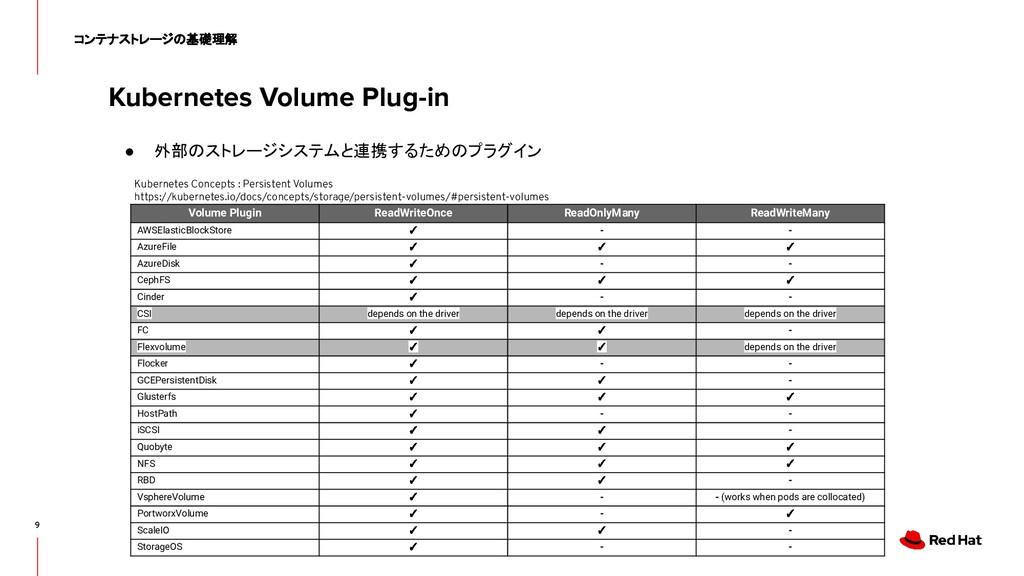 Kubernetes Volume Plug-in 9 コンテナストレージの基礎理解 ● 外部...