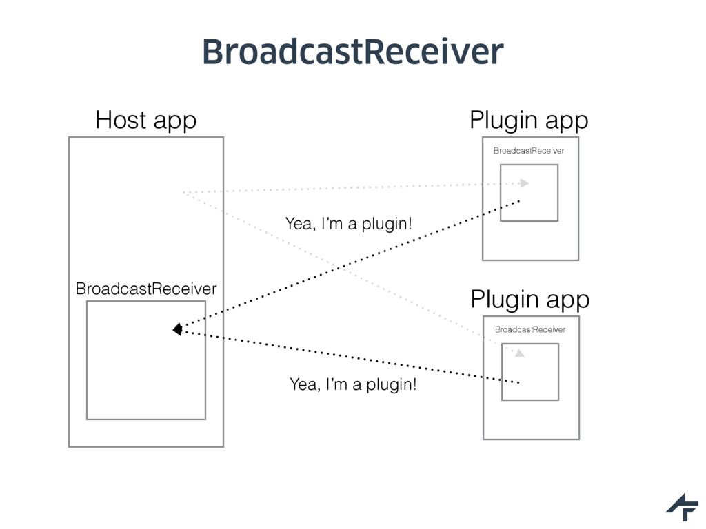 BroadcastReceiver Host app Plugin app Broadcast...