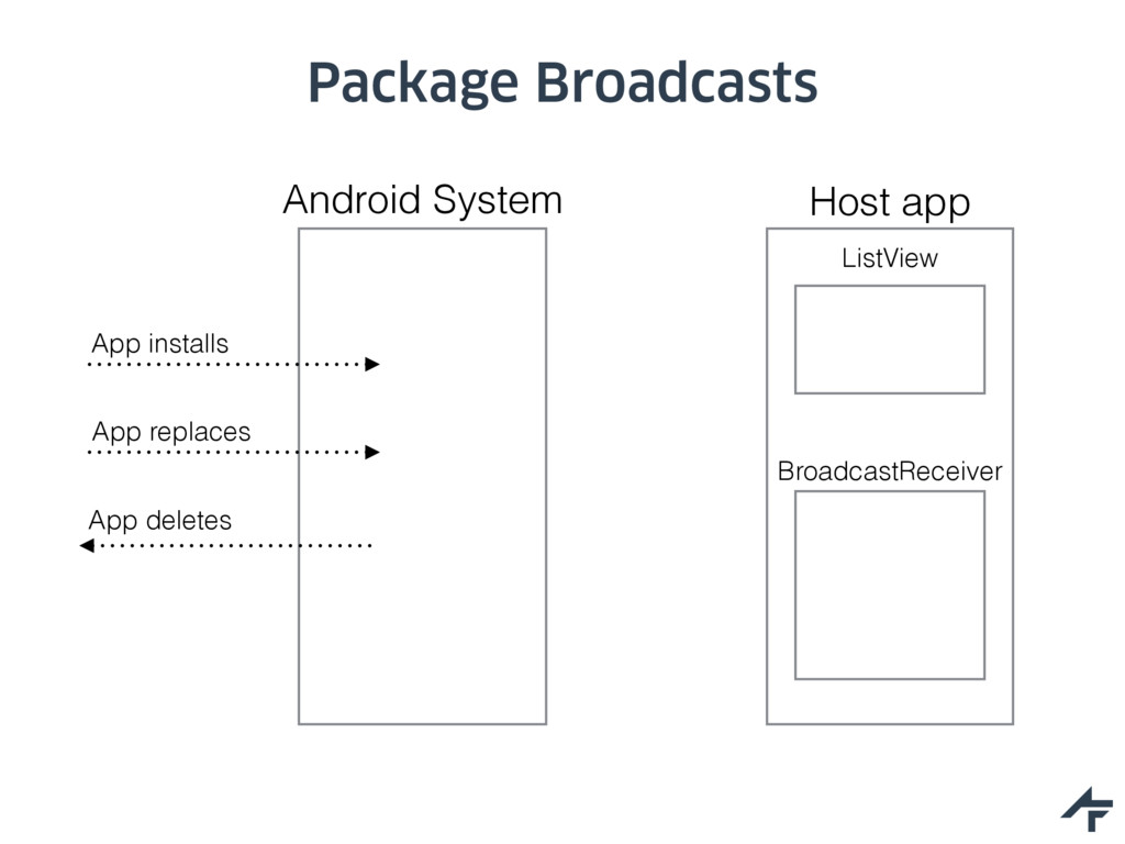 Package Broadcasts Host app BroadcastReceiver L...