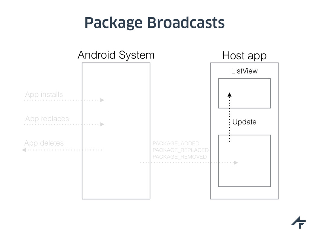 Package Broadcasts Host app ListView Android Sy...