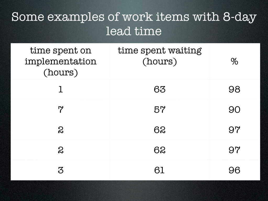 time spent on implementation (hours) time spent...