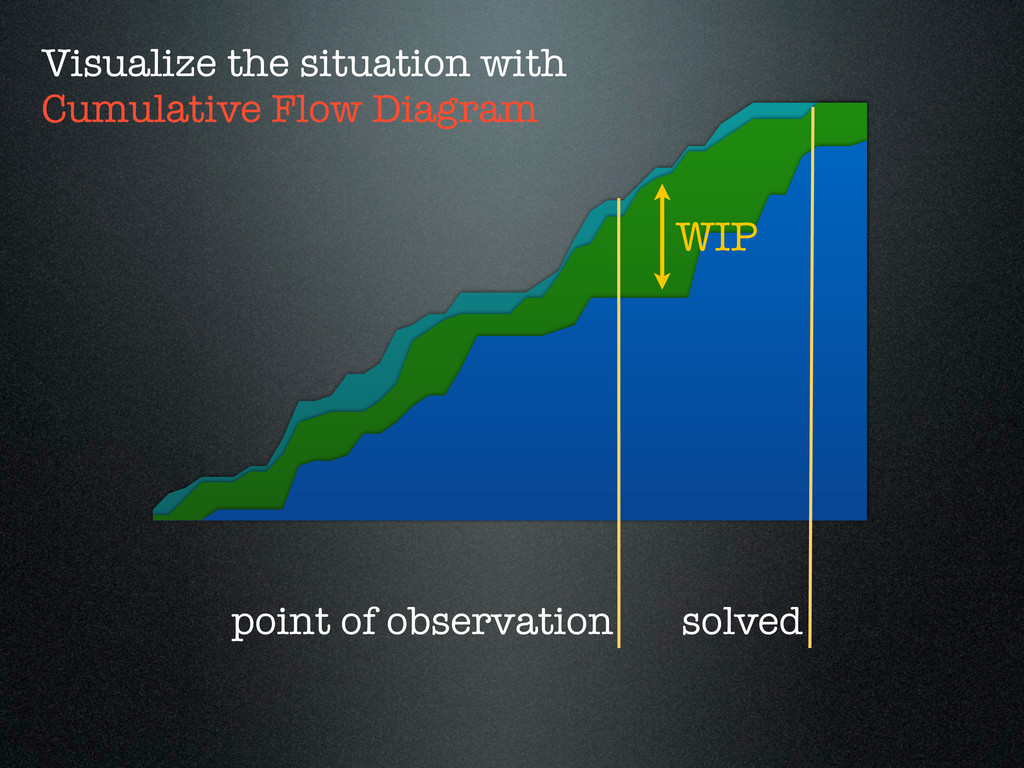 WIP point of observation Visualize the situatio...