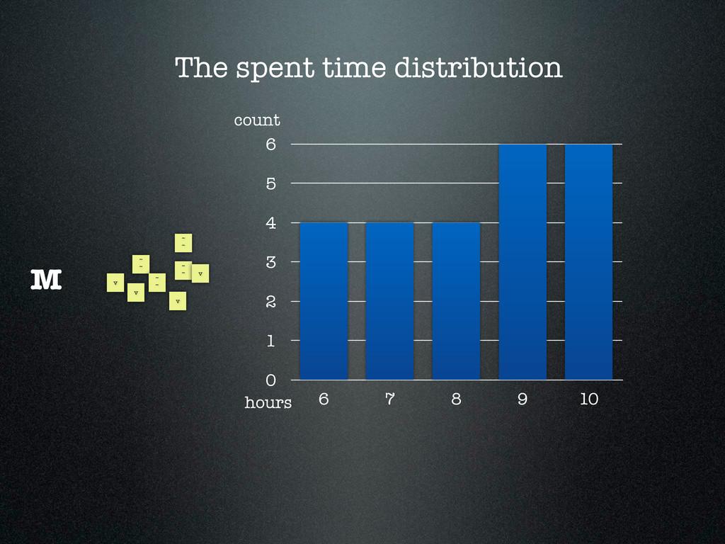 The spent time distribution ~ ~ ~ ~ ~ ~ ~ ~ v v...