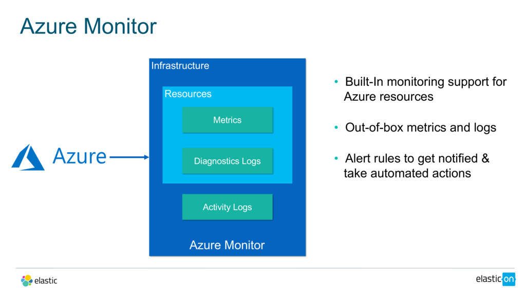 • Built-In monitoring support for Azure resourc...
