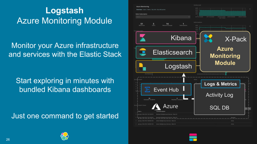 26 Monitor your Azure infrastructure and servic...