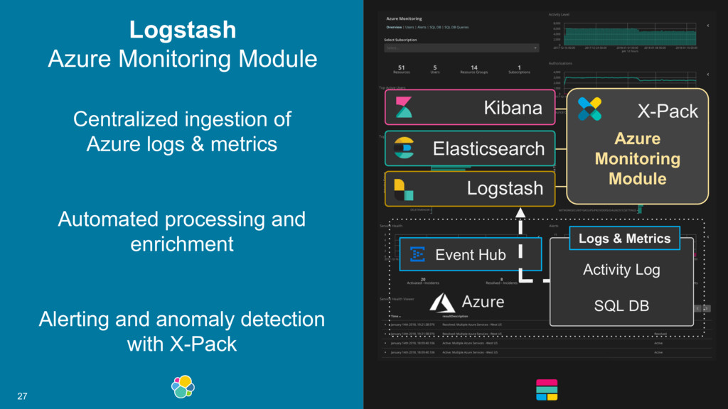 27 Centralized ingestion of Azure logs & metric...