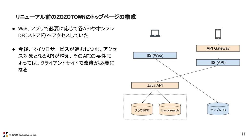 © ZOZO Technologies, Inc. リニューアル前のZOZOTOWNのトップペ...