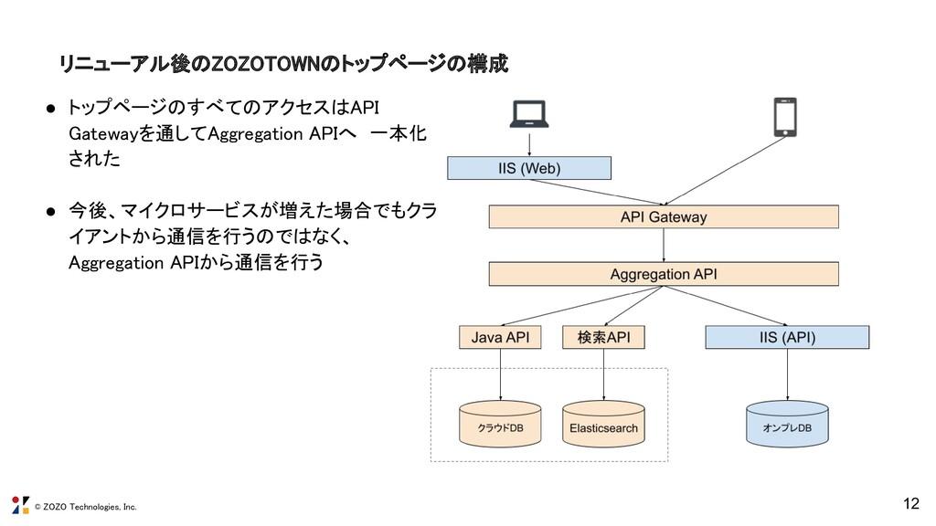 © ZOZO Technologies, Inc. リニューアル後のZOZOTOWNのトップペ...
