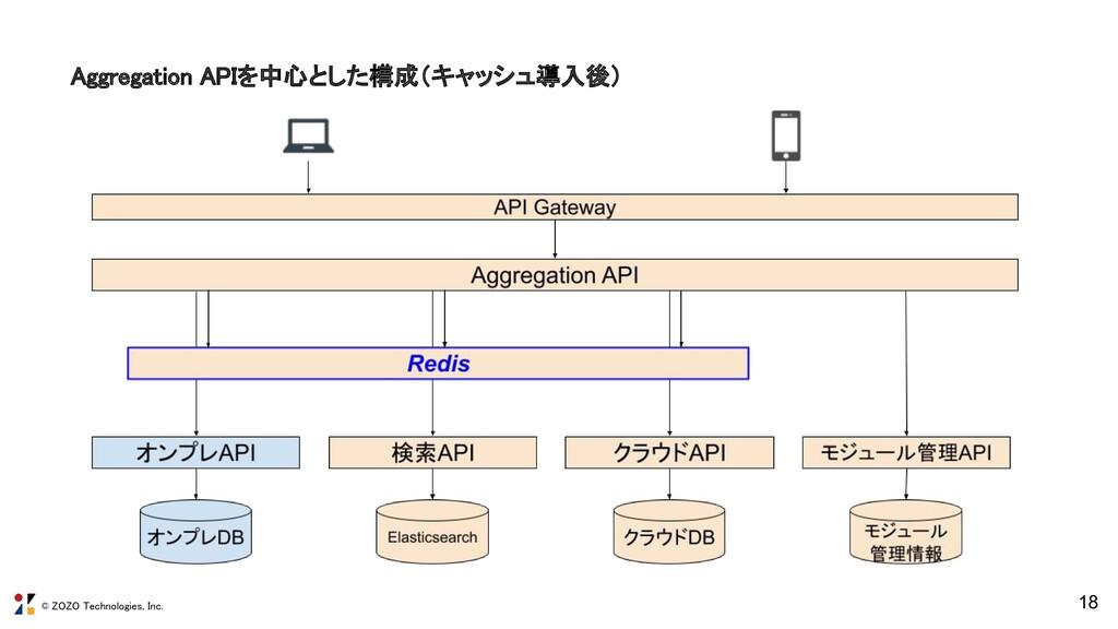 © ZOZO Technologies, Inc. Aggregation APIを中心とした...