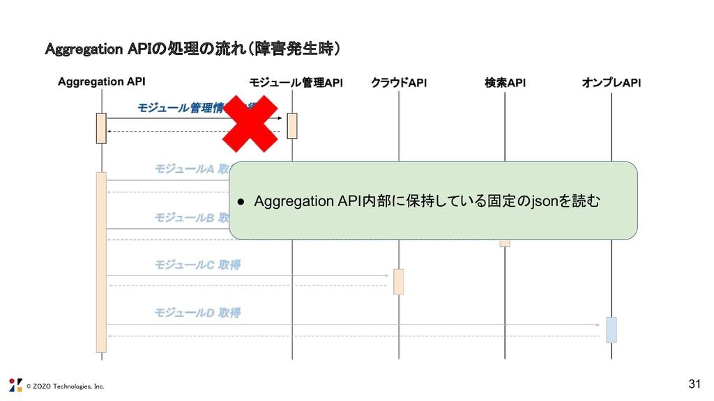 © ZOZO Technologies, Inc. Aggregation APIの処理の流れ...